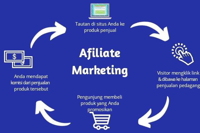 Cara Menjalankan Bisnis Affiliate Marketing
